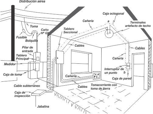 las instalaciones electricas en los inmuebles