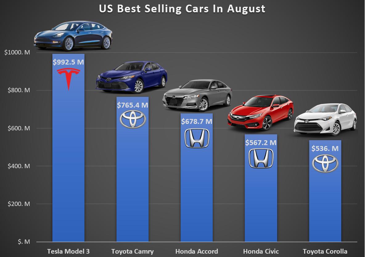 Tesla Model 3 1 Best Selling Car In The Us In Revenue Automobilismo