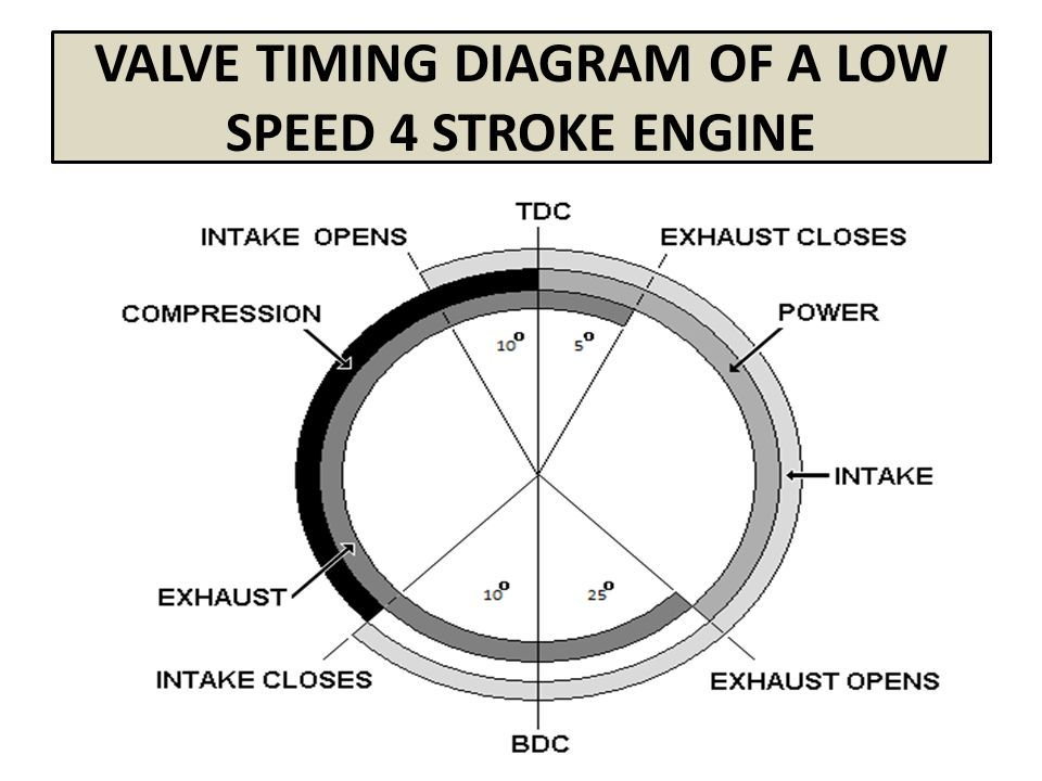 Valve Timing Diagram Of Four Stroke Engines Ppt Four Stroke Engine Valve Time Diagram