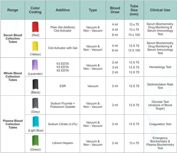 Blood Test Tube Colors Chart