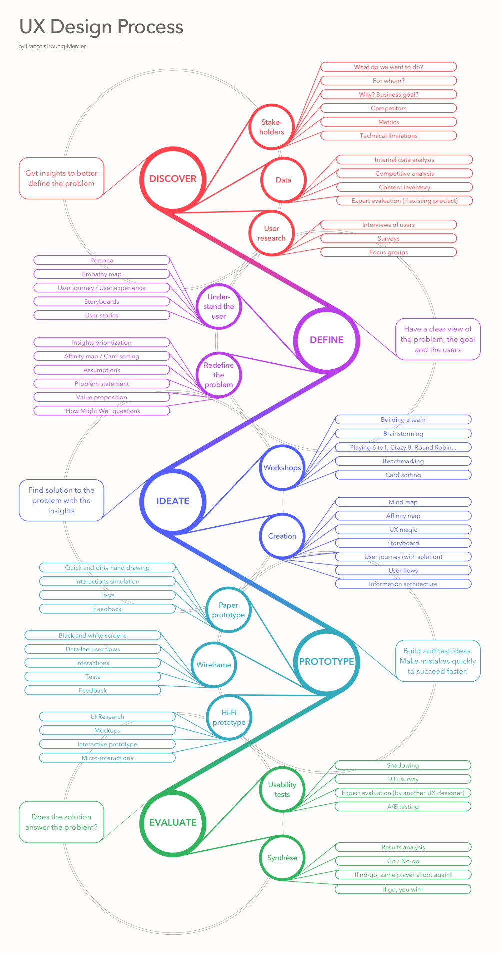 Ux Design Process Infographic Example