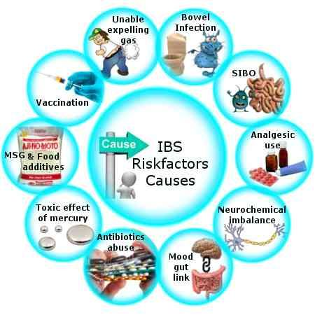 irritable bowel syndrome ibs causes and treatments Irritable bowel syndrome can have adverse effects on quality of life our plano gastroenterologist, michael weisberg md , has the expertise to diagnose and treat irritable bowel syndrome, or ibs ibs is a very common functional bowel disorder that affects between 10 and 15% of the united states population, but only about 25% of people with.