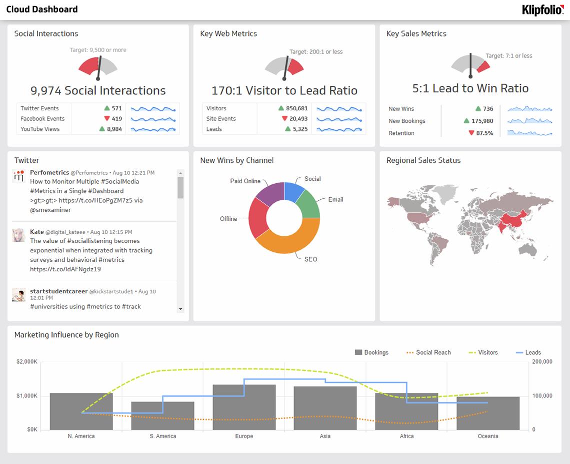 Business Dashboard Example Klipfolio Supply Chain Management