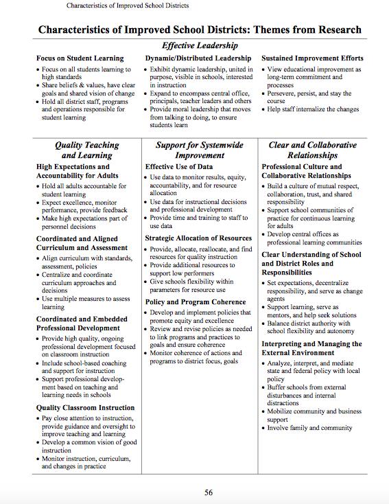 Login On Twitter Effective Leadership Leadership Student Learning