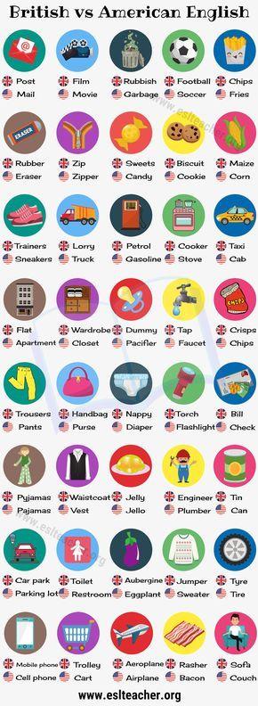 British English Vs American English 50 Differences Illustrated Esl Teacher Apprendre L Anglais Anglais Britannique Vocabulaire Anglais