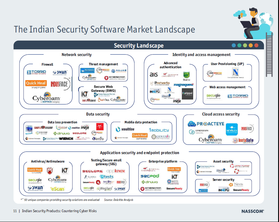 What Are A Few Top Cyber Security Companies In India Quora