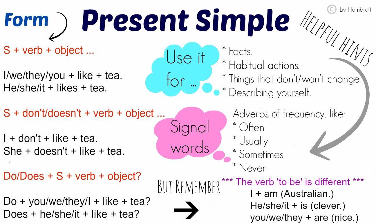 Ems Present Simple Jpg 1296 772 Simple Present Tense English For Beginners English Grammar