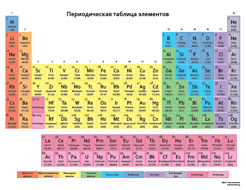 Have you ever needed a russian periodic table after all this color spanish periodic table or tabla peridica de los elementos is just what you need if you need a periodic table with element names in spanish urtaz Choice Image