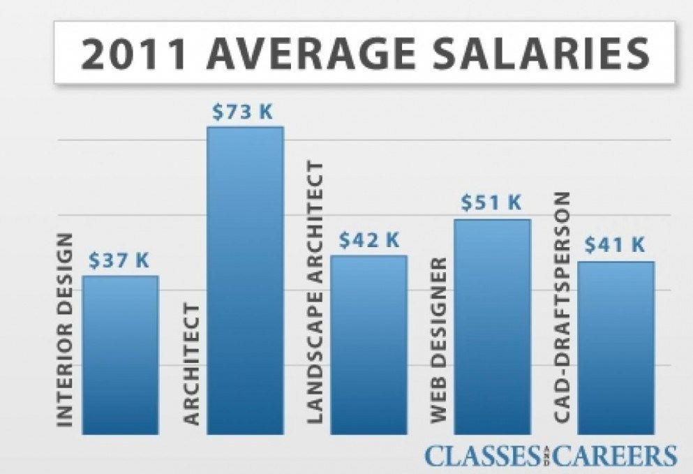 Ten common myths about careers interior design salary designer also best mazda images in rh pinterest