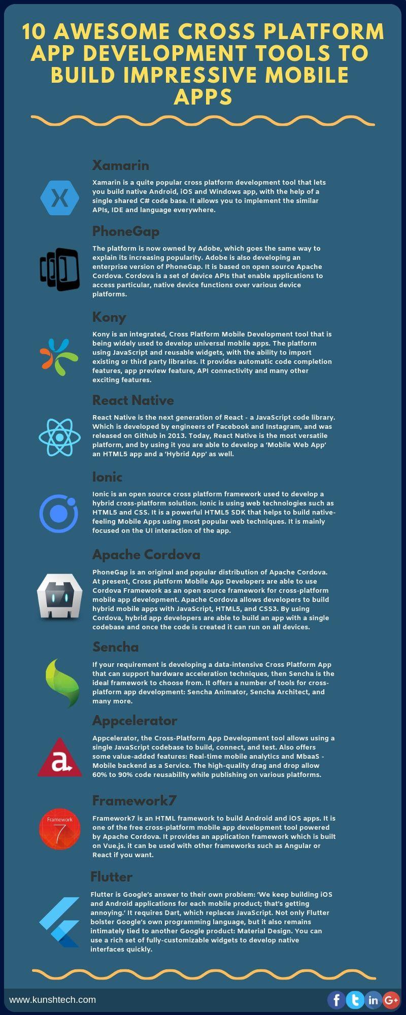 Cross Platform App Development - Kunsh Technologies [Cross
