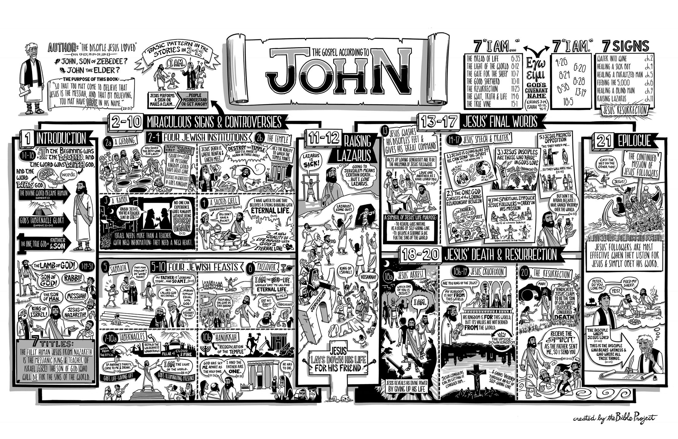 The Bible Project The Gospel Of John Poster
