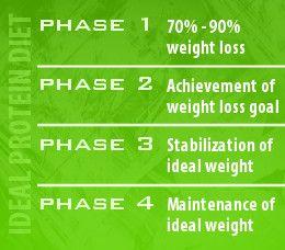 Ideal Protein Diet Plan Ideal Protein Protein Diet Plan Ideal