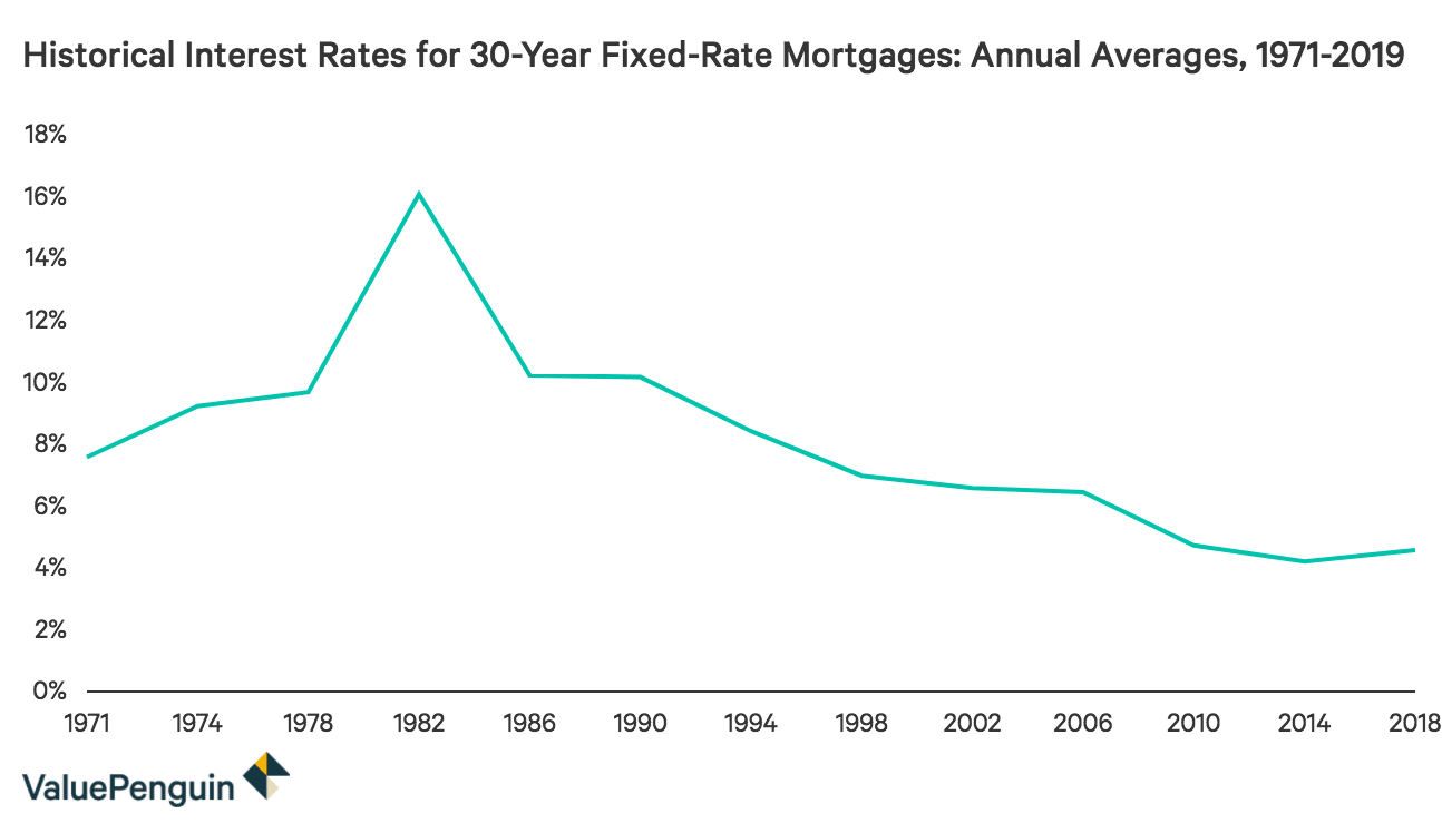 Historical Mortgage Rates Averages And Trends From The 1970s To 2019 Valuepenguin Mortgage Rates Mortgage Savings Mortgage