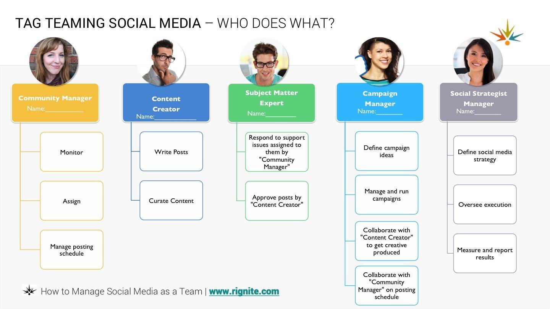 12 Social Media Teams Ideas Social Media Social Social Media Infographic