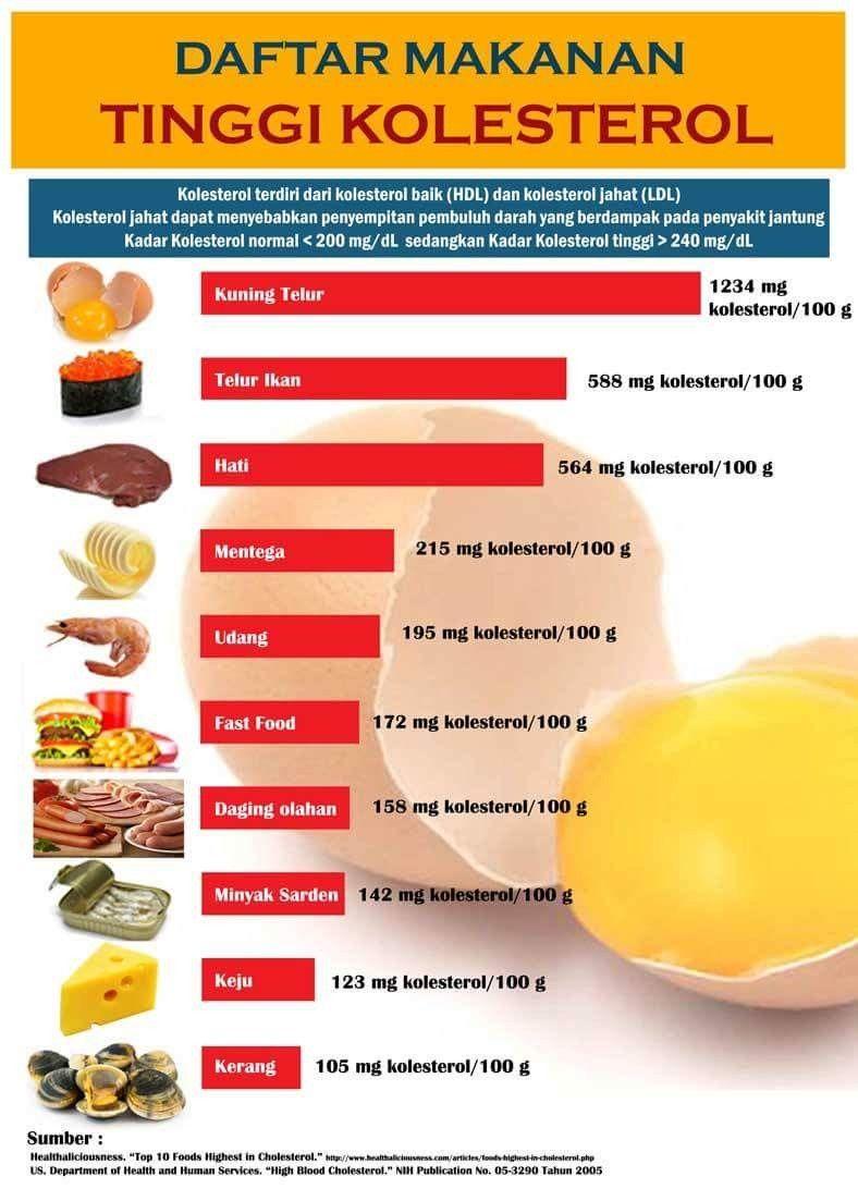 11+ Makanan yang baik untuk kolesterol dan darah tinggi ideas in 2021