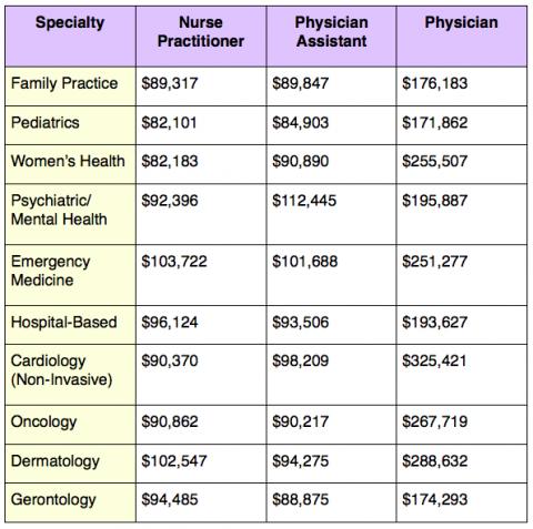 medical assistant pediatrics salary