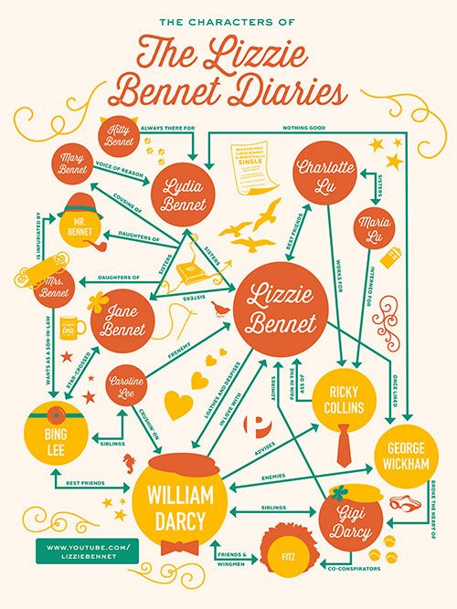 Lizzie bennet diaries character flow chart  love the lydia george line nothing good look what just hit dftba designed by  also rh pinterest