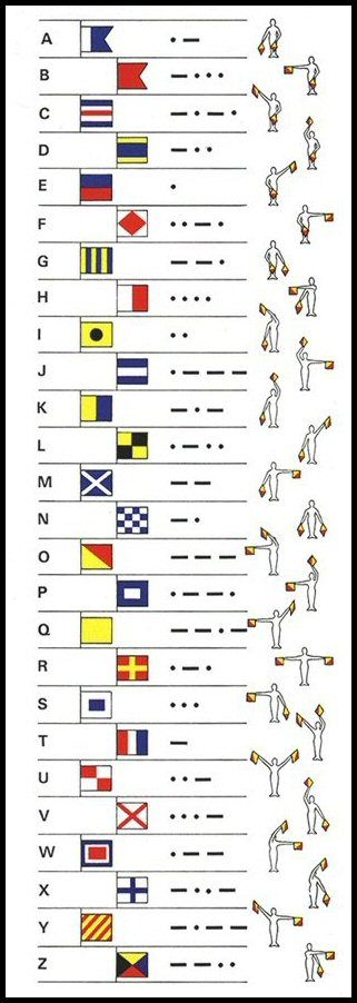Image result for international alphabet flag morse code - morse code chart