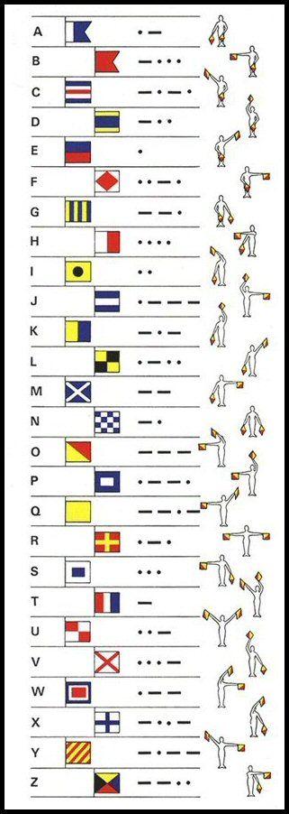 Image result for international alphabet flag morse code - morse code chart