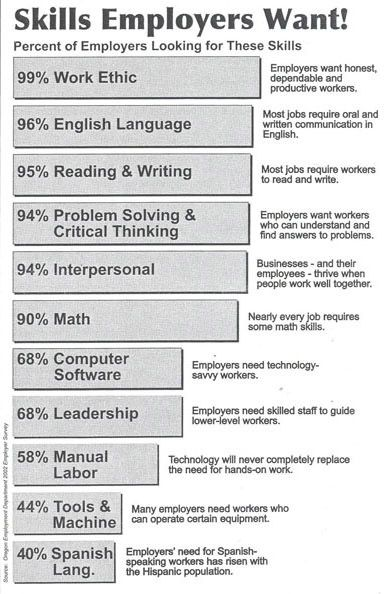 What Are Employers Looking For? Skills and Qualifications