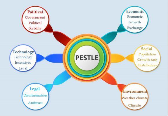 PESTLE Analysis Template 16 | PESTLE Analysis Templates | Pinterest ...
