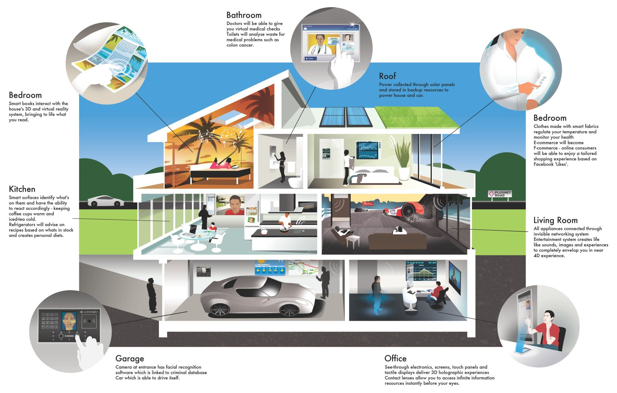 This picture is an overview of your future house, a smart home! From the website : smarthomepensacola - please help us to fill in our survey - link on our Twitter page #technology #smarthome #wai #w3c #alt #hightech #smartphone #future #innovation #survey #help