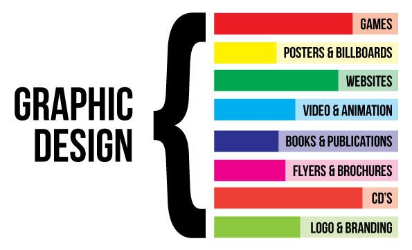 what is graphic designing examples of graphic design
