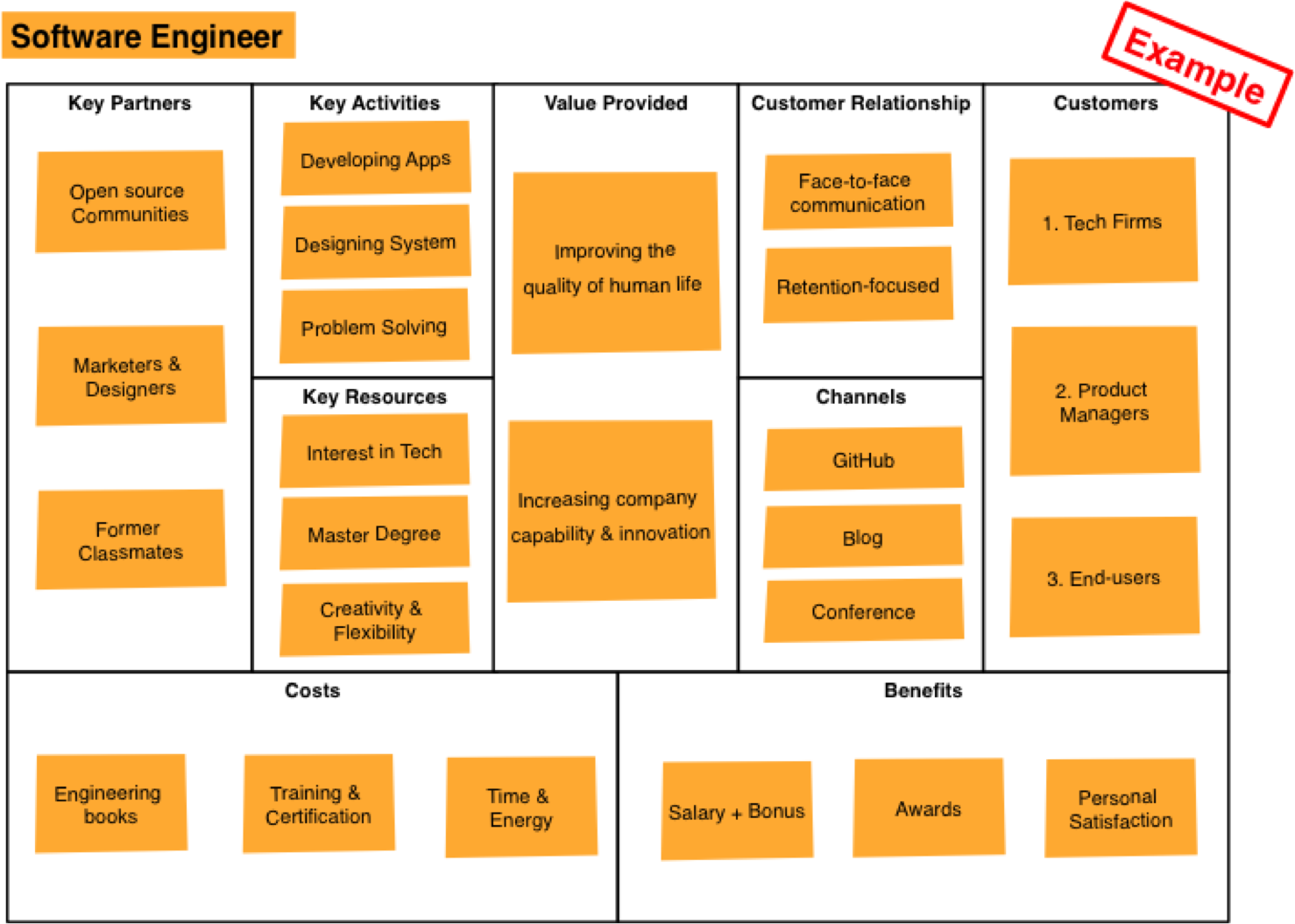 Pin by Vladimir Polukhin on Business Model Canvas | Pinterest ...