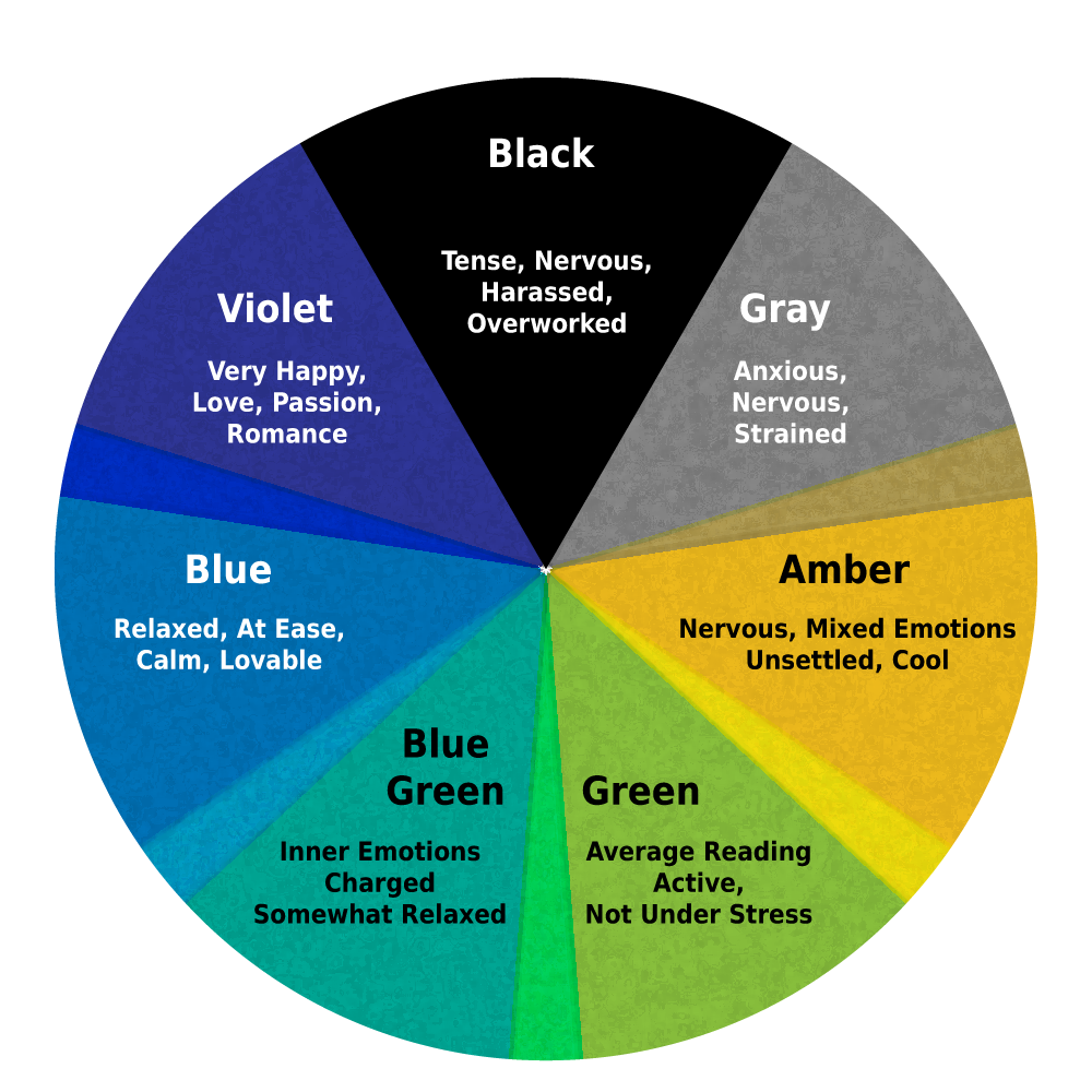 Colour Mood what are the mood ring colors and meanings? | mood rings