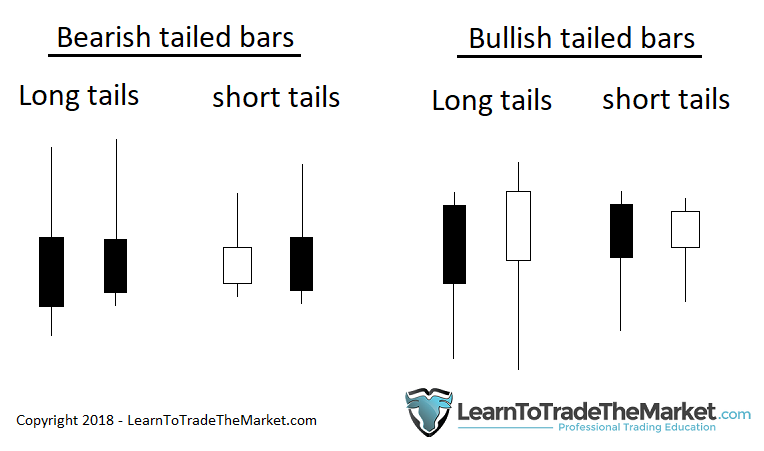 Tailed Bars Are The Most Important Bars On A Price Chart Plain And Simple The Reason They Are So Imp Trading Charts Trading Strategies Forex Trading Training