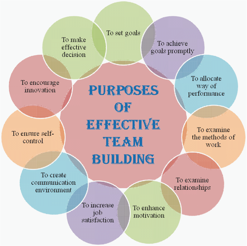 importance of organizational behaviour on teamwork Teamwork enables you to accomplish tasks faster and more efficiently than tackling projects individually cooperating together on various tasks reduces workloads for all employees by enabling them.