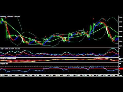 Brain Trading Forex Strategy With Adx Rsi And Macd Forex