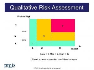 Qualitative Project Risk Assessment Model  It Proj Rm