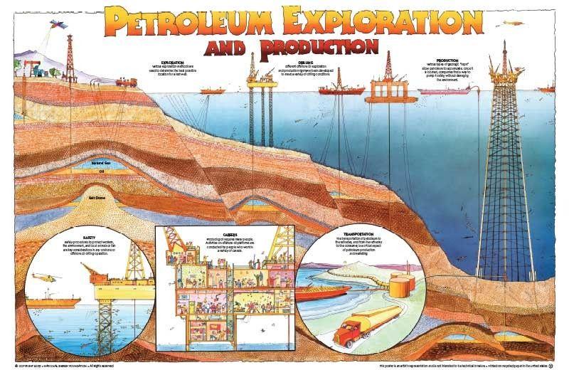 Bressay oil field