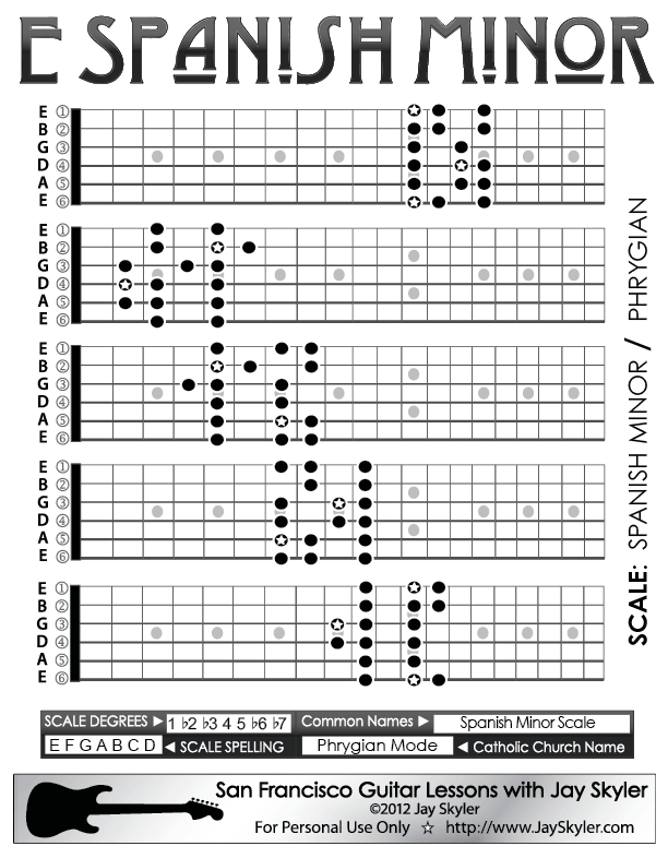 chart of the spanish minor scale patterns on the guitar fretboard also known by its catholic. Black Bedroom Furniture Sets. Home Design Ideas