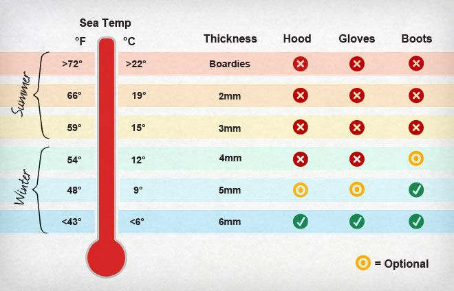 Wetsuit Temperature Guide | Wetsuit, Surf store, Surfing