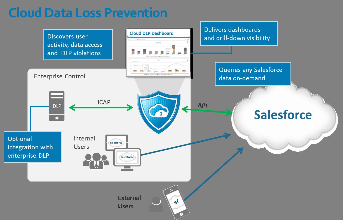 salesforce architecture - ค้นหาด้วย Google   Tool for SDLC ...