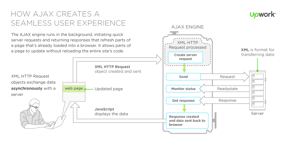 What is AJAX? FrontEnd Developer, AJAX Programming