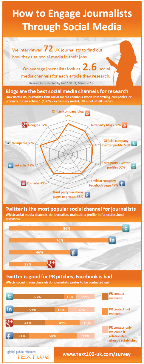 """""""The best methods to engage journalists through social media""""    To me it looks like Journalists are more comfortable with 140characters than anybody else ... however 78 is a very low base for such a statistic; interesting nevertheless"""
