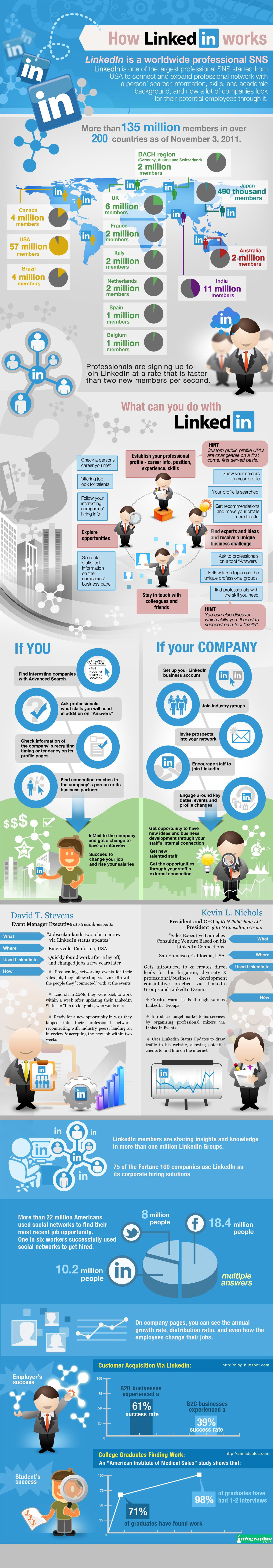 linkedin guide how it works infographics this infographic created by infographic labs provides a detailed explanation of how linkedin works and some statistics about the network s membership