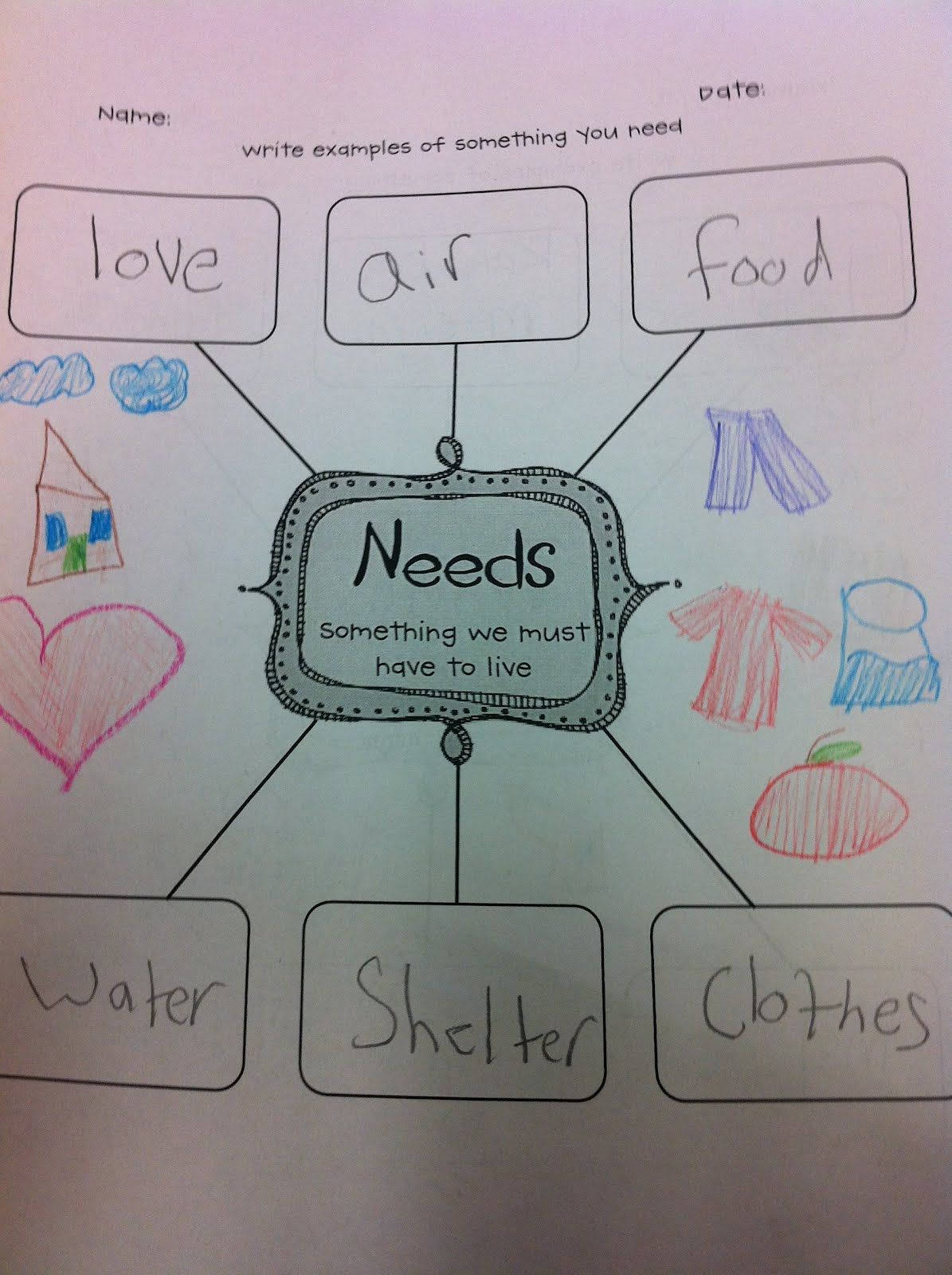 Needs vs wants Teaching social studies, Kindergarten