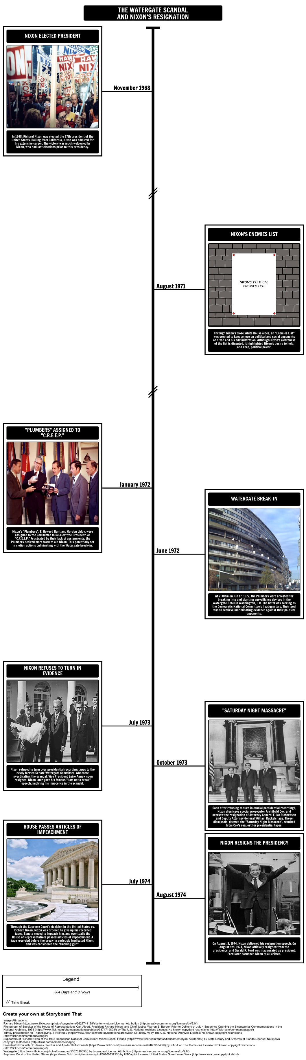 Richard Nixon - The Watergate Scandal and Nixon's Resignation: Have students create a timeline of the Watergate scandal. Students should highlight major events stemming from the break-in of the Democratic National Convention headquarters, to Nixon's eventual resignation as president.