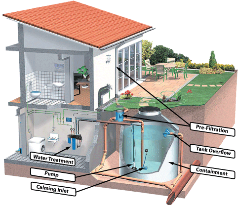 What Is Rainwater Harvesting Van Isle Water Rainwater