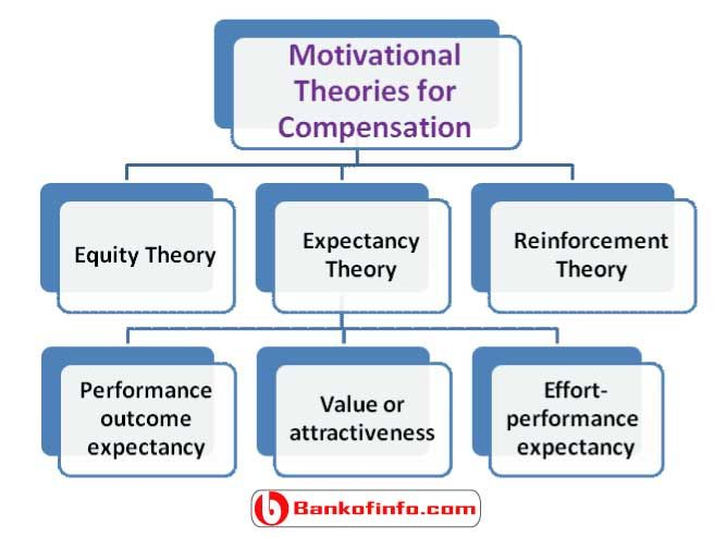 Different motivational theories for compensation scheme Human - performance evaluation