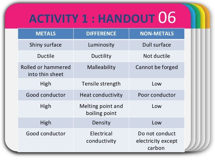 Winter Template  Activity   Handout Metals Difference Non