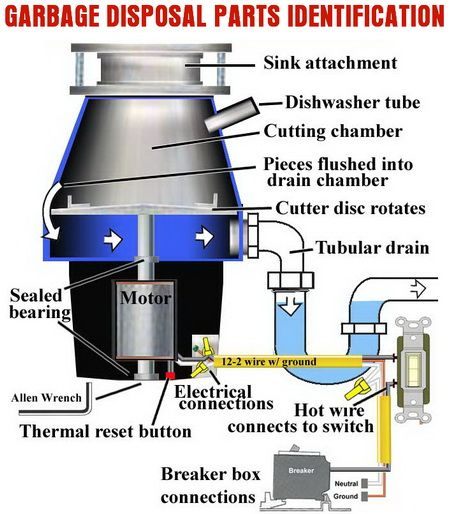 How To Fix A Broken Garbage Disposal Complete Checklist Garbage Disposal Fix Garbage Disposal Repair