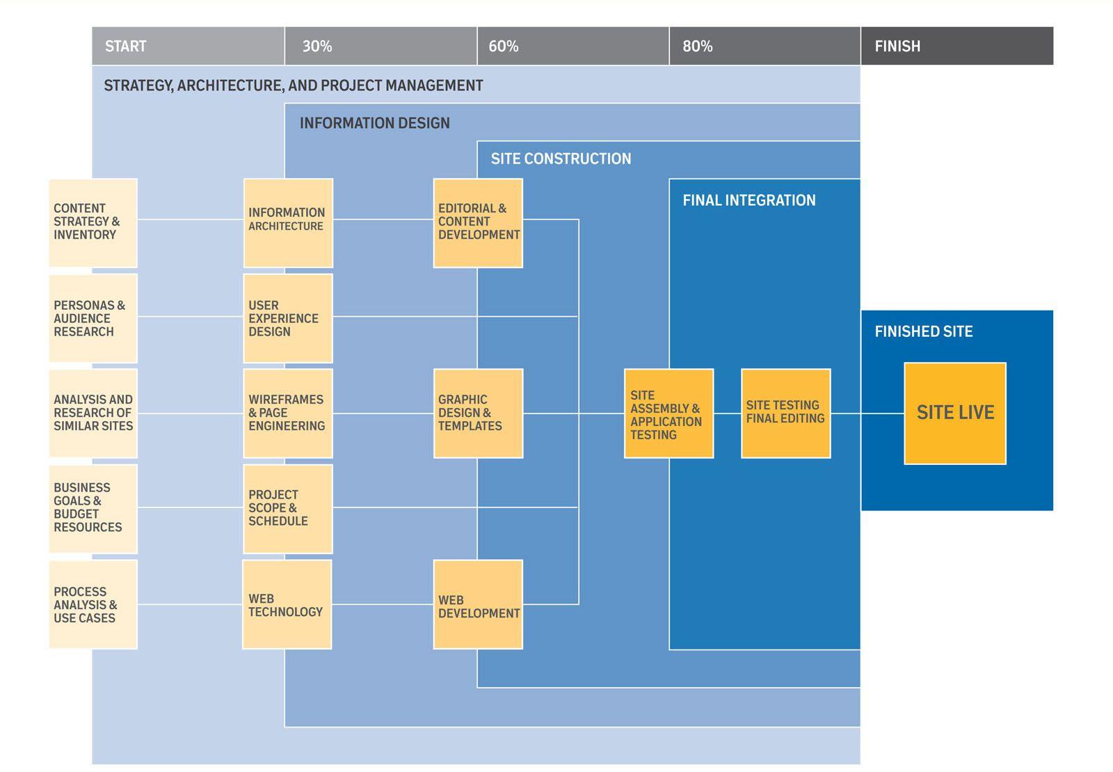 Image result for web development process diagram   Web Design - UX ...