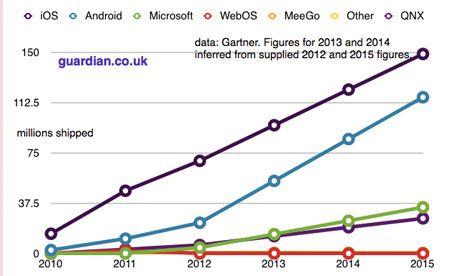 Online Marketing Trends Exploding Tablet Adoption,set to make it - sales forecast