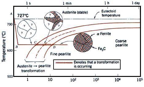 Welding ttt diagram wiring ttt diagrams teknik resimler pinterest diagram iron carbon phase diagram welding ttt diagram ccuart Images