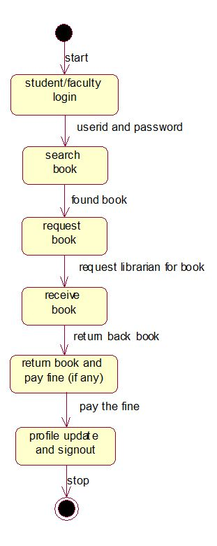 Library management system UML diagrams | State diagram ...